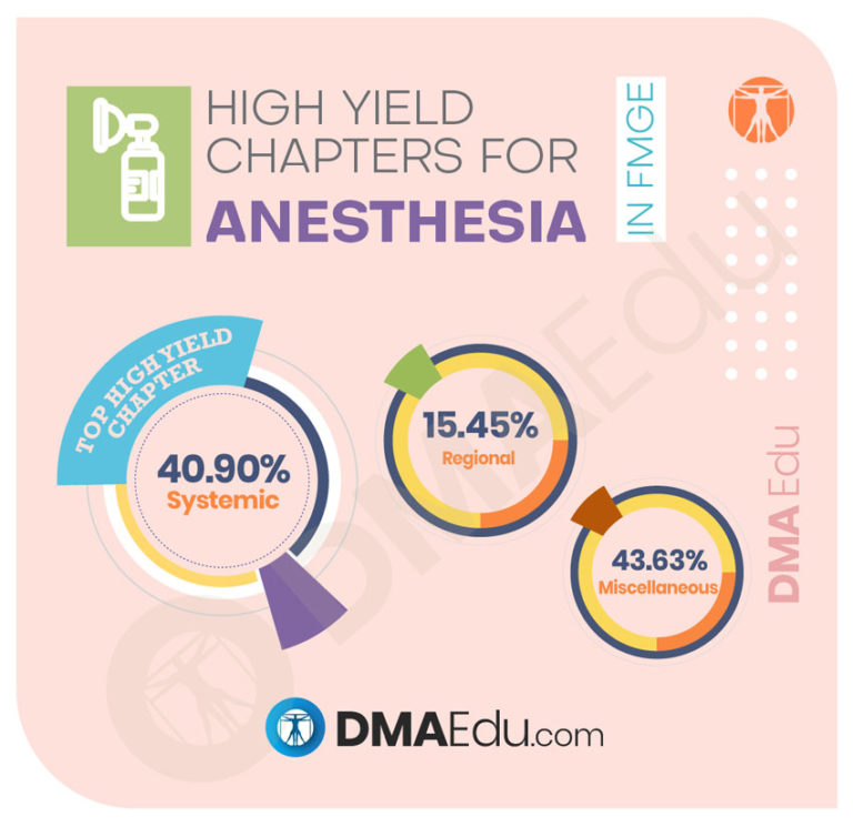 High Yield Chapters for anesthesia High Yield Subjects and Chapters for the FMGE 2020 FMGE, Foreign Medical Graduation Exam, High Yield Chapters in FMGE, High Yield Subjects in FMGE, MCI, MCI Screening
