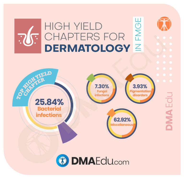 High Yield Chapters for dermatology High Yield Subjects and Chapters for the FMGE 2020 FMGE, Foreign Medical Graduation Exam, High Yield Chapters in FMGE, High Yield Subjects in FMGE, MCI, MCI Screening