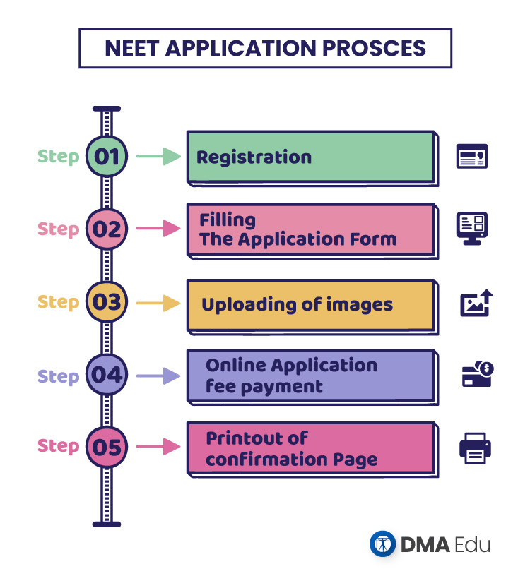 NEET Application step by step process