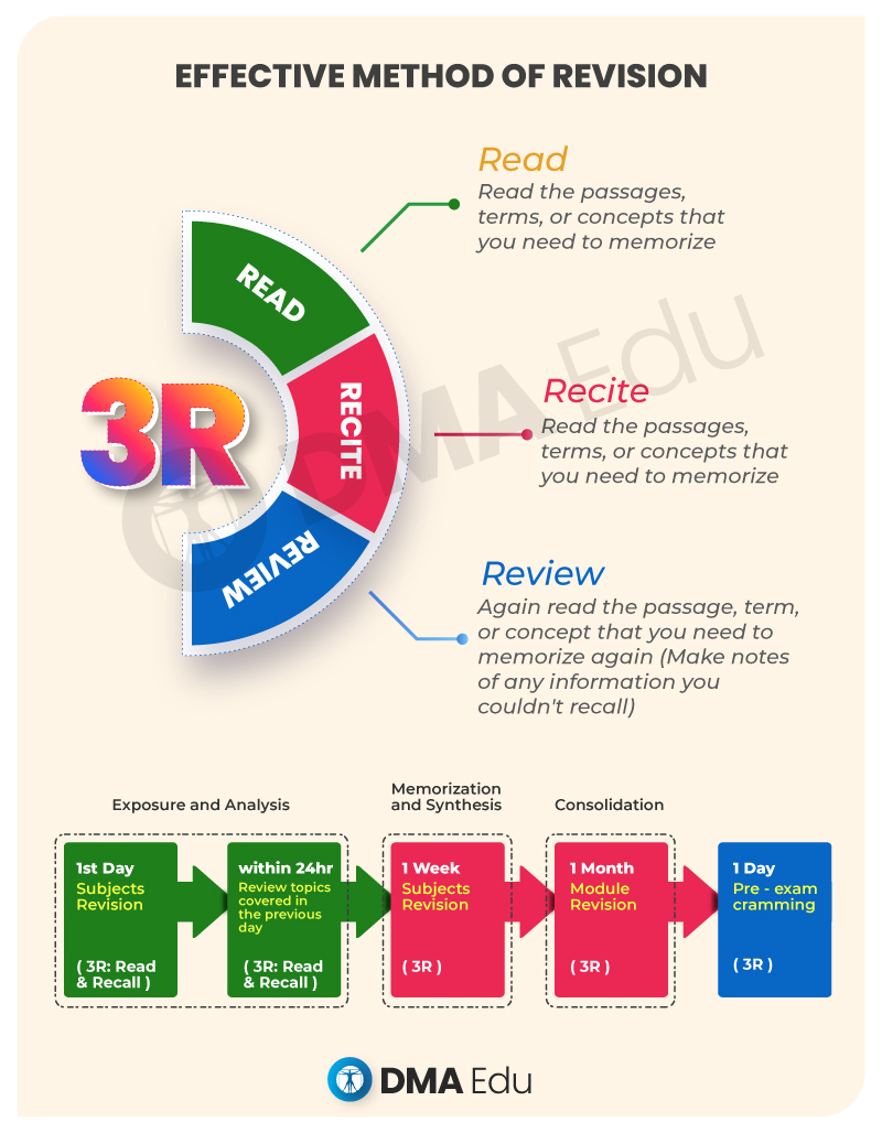 EFFECTIVE METHOD OF REVISION NEET-UG Preparation Tips, NEET-UG Study Time Table & Effective Revision NEET, NEET 2020, NEET 2020 Preparation, NEET Study Time Table