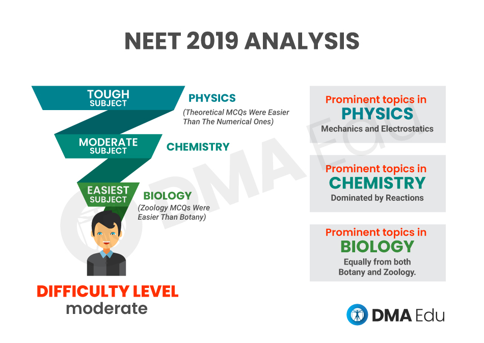 Neet ug Difficulty level analysis
