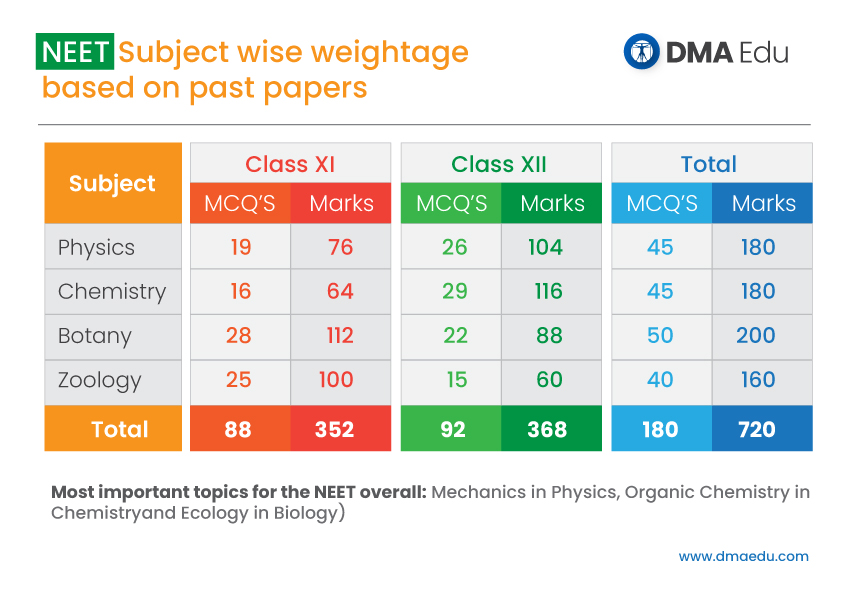 Neet Subject wise weightage based on past paper