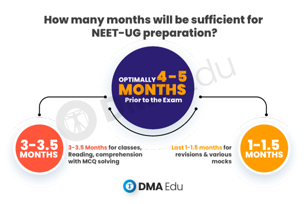 how many month will be sufficient for NEET UG Preparation NEET-UG Preparation Tips, NEET-UG Study Time Table & Effective Revision NEET, NEET 2020, NEET 2020 Preparation, NEET Study Time Table