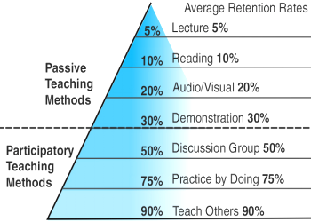 Active Passive Learning 2 What are the Active Learning strategies in FMGE Preparation?