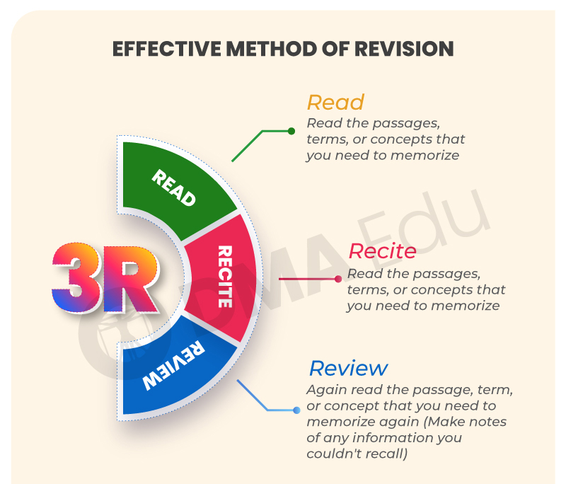 EFFECTIVE METHOD OF REVISION 4 How to Prepare for the FMGE in 5-6 Months? FMGE, FMGE preparation, FMGE Study Plan, FMGE Tips