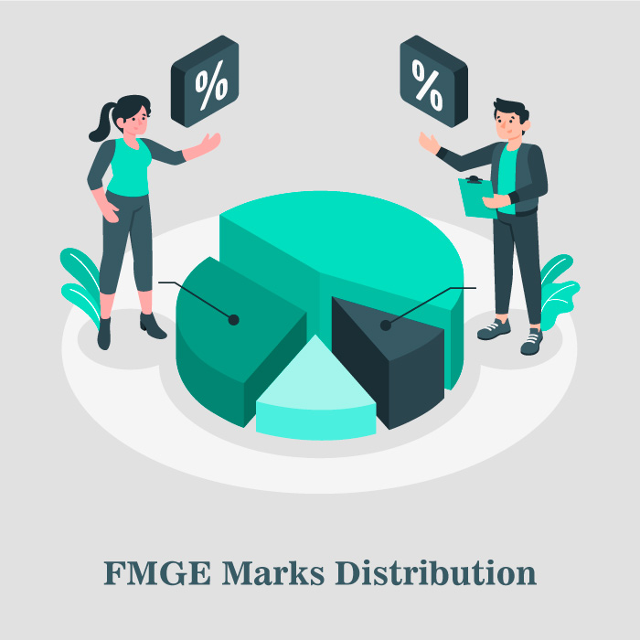 FMGE Marks Distribution