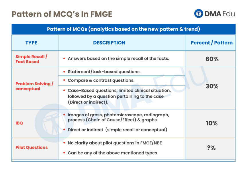 Pattern of MCQS What is the FMGE MCQ Pattern & distribution?