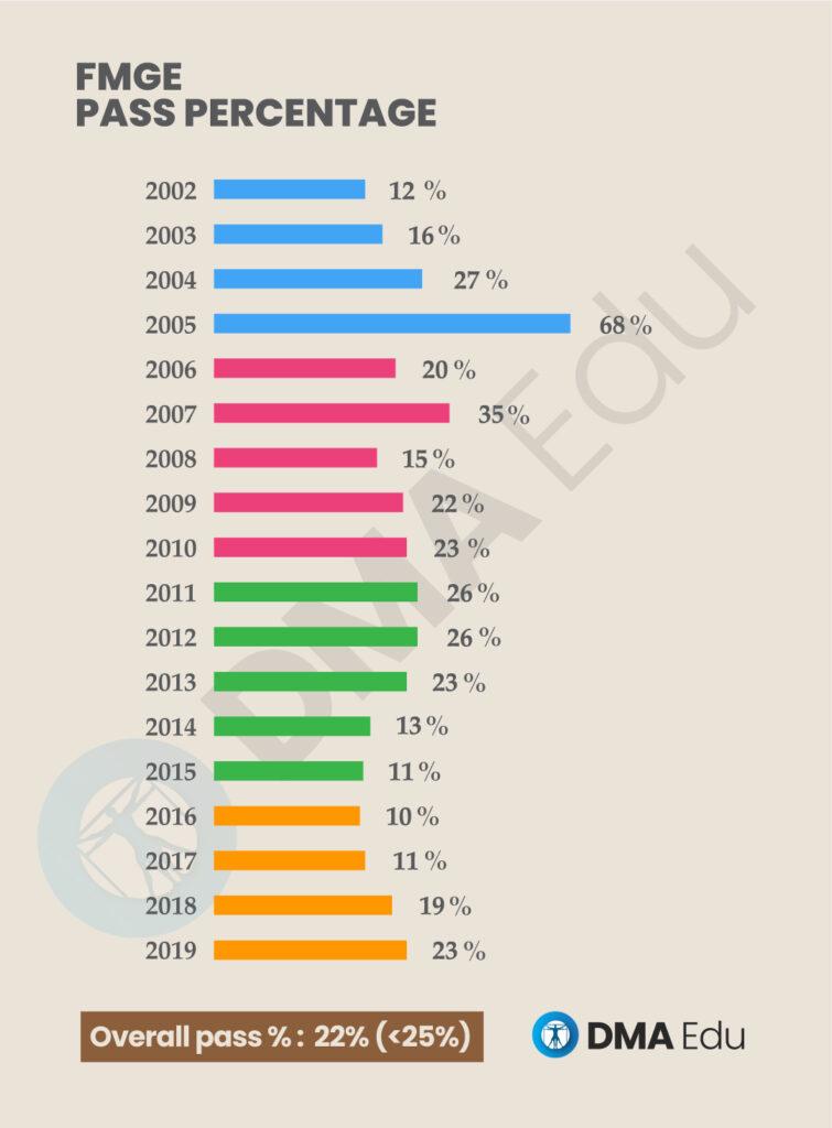 pass percentage 03 FMGE Pass Percentage