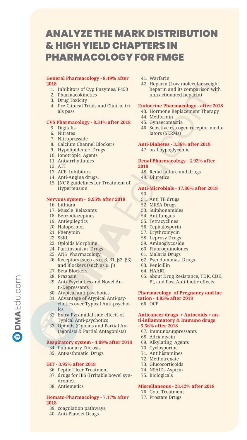 19 SUBJECTS HIGH YILD CHAPTER3 How to Prepare Pharmacology for FMGE 2021? FMGE, FMGE preparation, FMGE Tips
