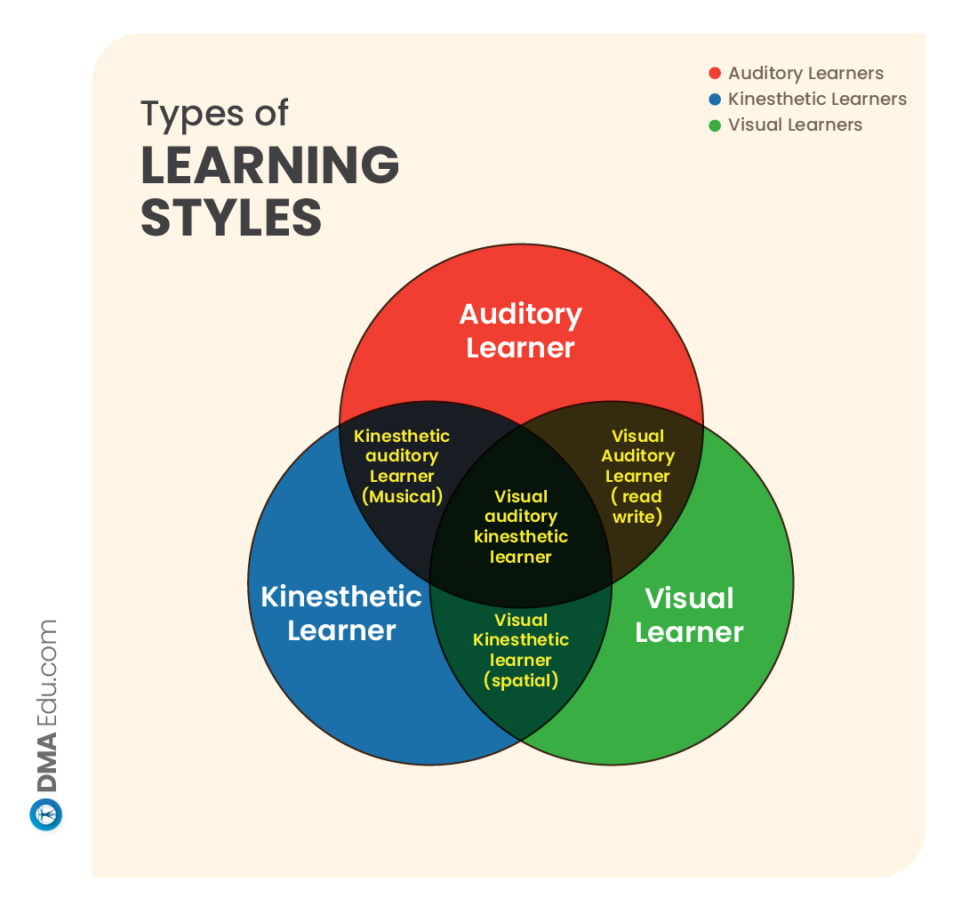 Myers Briggs Type 02 FMGE preparation tips for different learning styles
