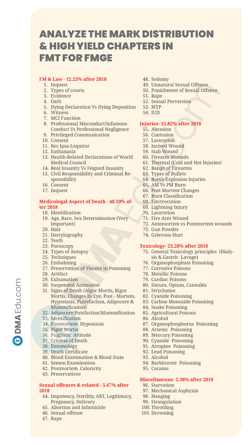 19 SUBJECTS HIGH YILD CHAPTER15 How to Prepare Forensic Medicine (FMT) for FMGE 2021? FMGE, FMGE preparation, FMGE Study Plan, FMGE Tips