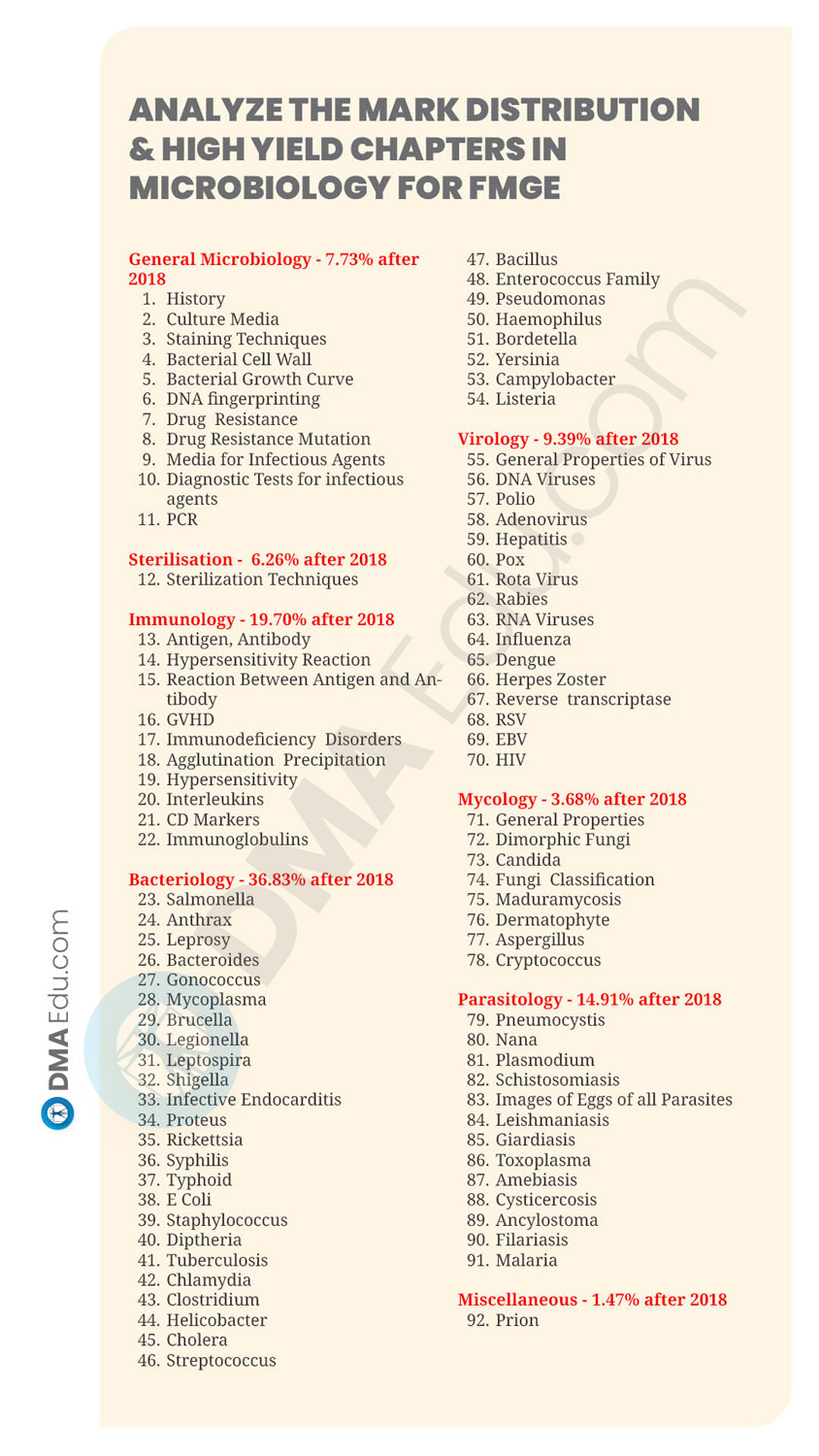 19 SUBJECTS HIGH YILD CHAPTER18 How to Prepare Microbiology for FMGE 2021? FMGE, FMGE preparation, FMGE Tips