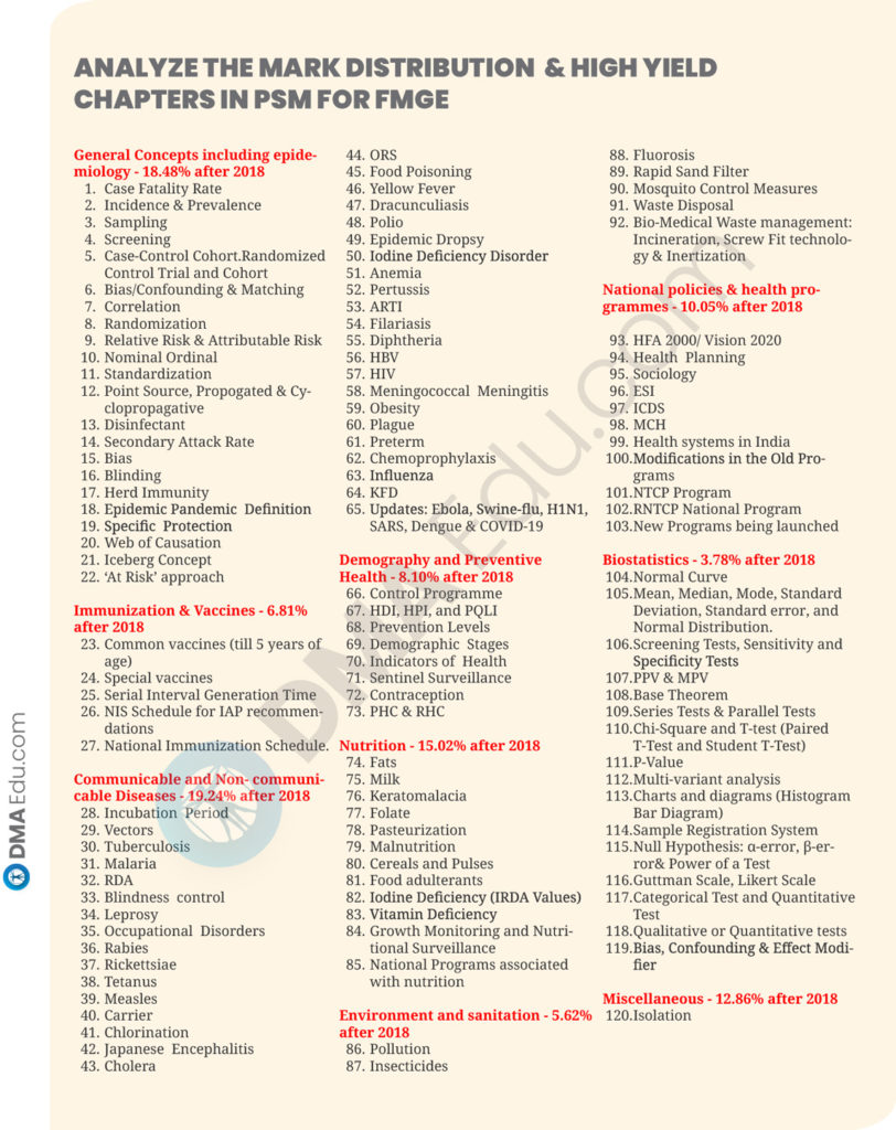 19 SUBJECTS HIGH YILD CHAPTER19 How to Prepare PSM for FMGE 2020? FMGE, FMGE preparation, FMGE Study Plan, FMGE Tips