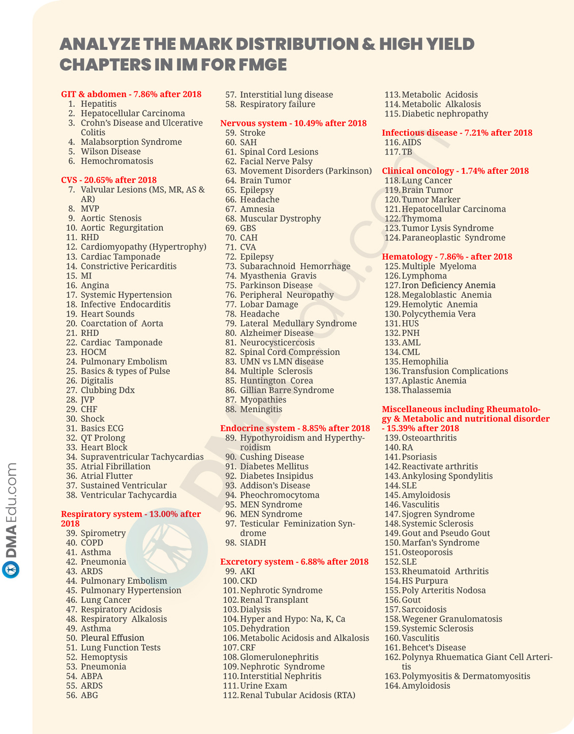 19 SUBJECTS HIGH YILD CHAPTER4 How to Prepare Medicine (IM) for FMGE 2020? FMGE, FMGE preparation, FMGE Study Plan, FMGE Tips