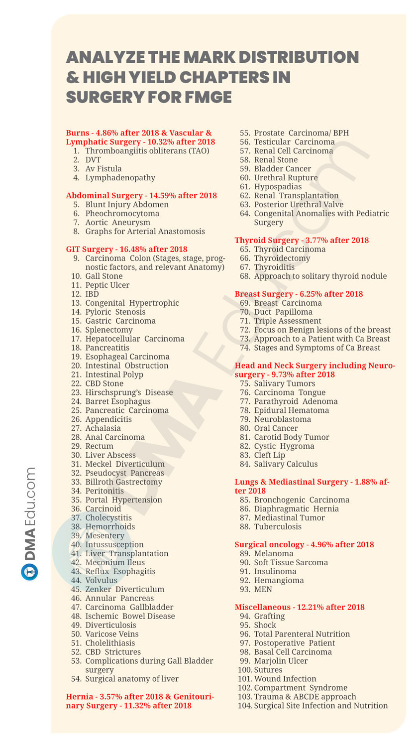 19 SUBJECTS HIGH YILD CHAPTER5 How to Prepare Surgery for FMGE 2021? FMGE, FMGE preparation, FMGE Study Plan, FMGE Tips