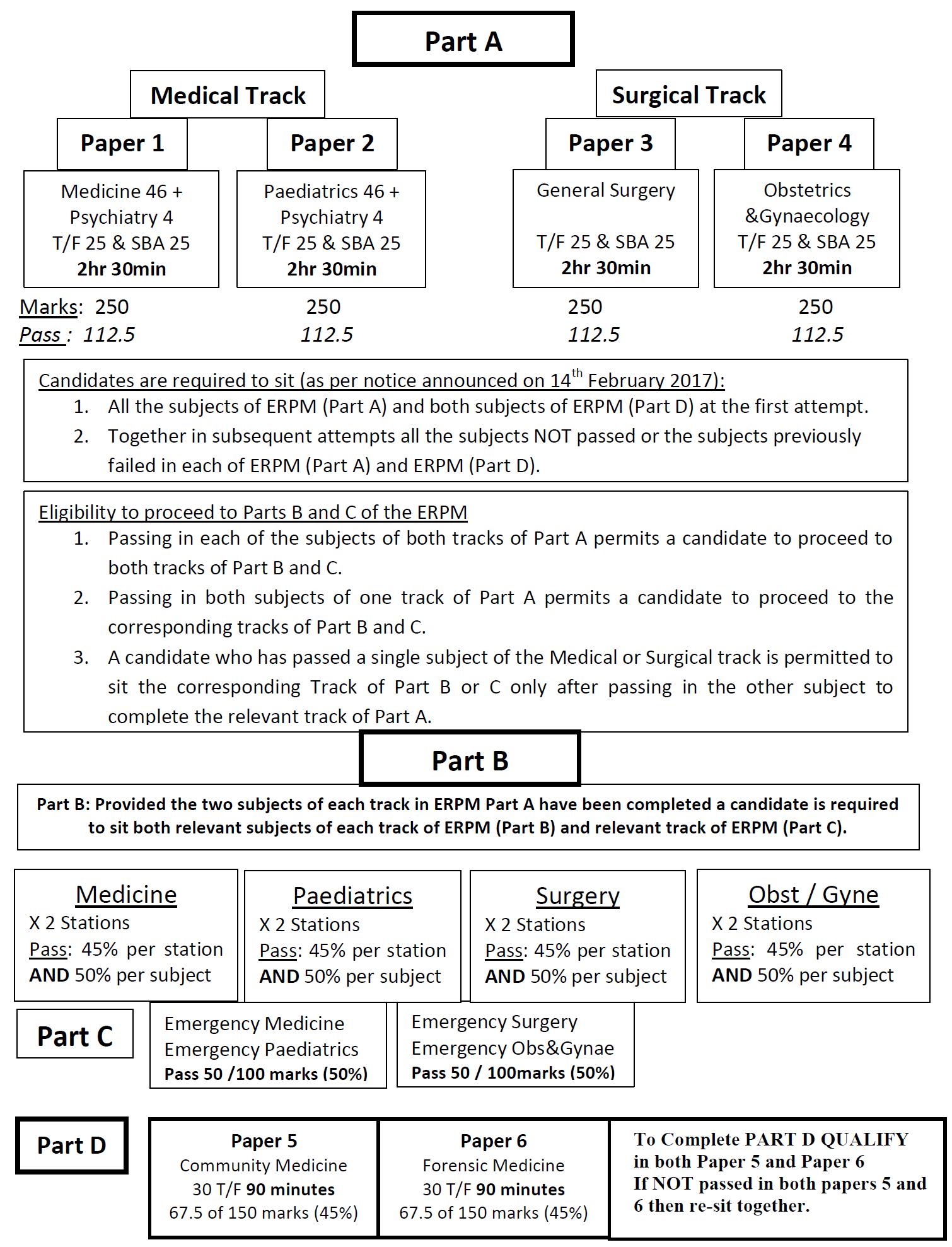 erpm ERPM (ACT 16 Exams)