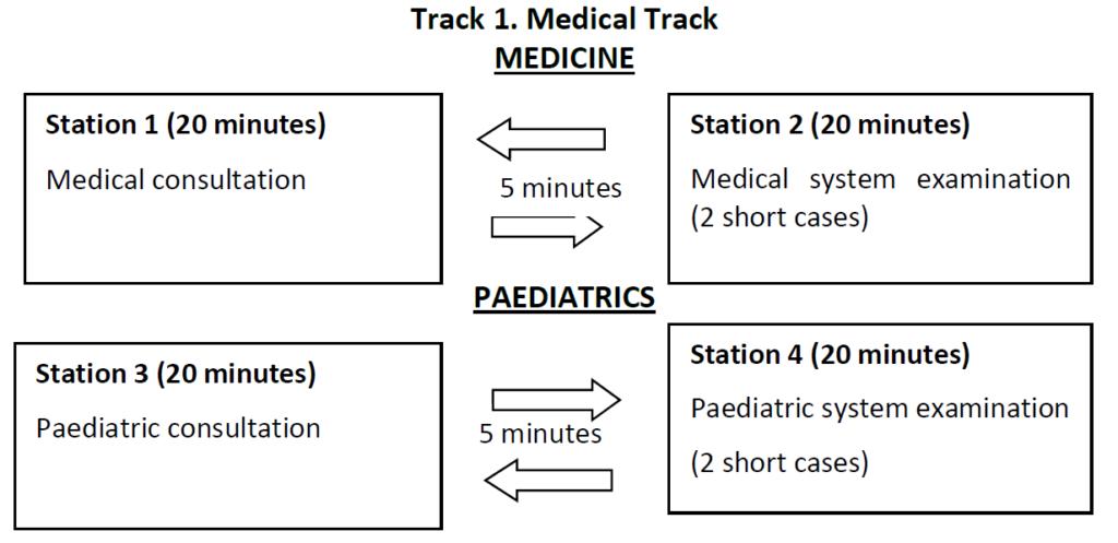 erpm2 ERPM Part B (Clinical examination)