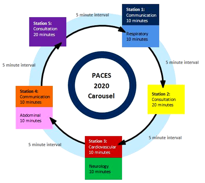 paces 1 MRCP PACES examination format