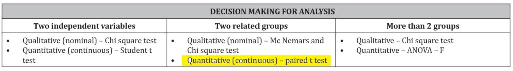 T test FMGE December 2020 Recall MCQs with Explanations