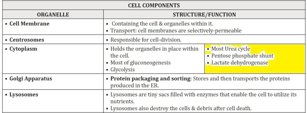 dehydro 1 FMGE December 2020 Recall MCQs with Explanations